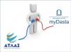 Διασύνδεση myDasta και συστήματος